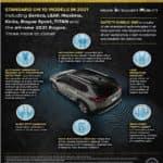 Nissan Safety Shield 360 Graph